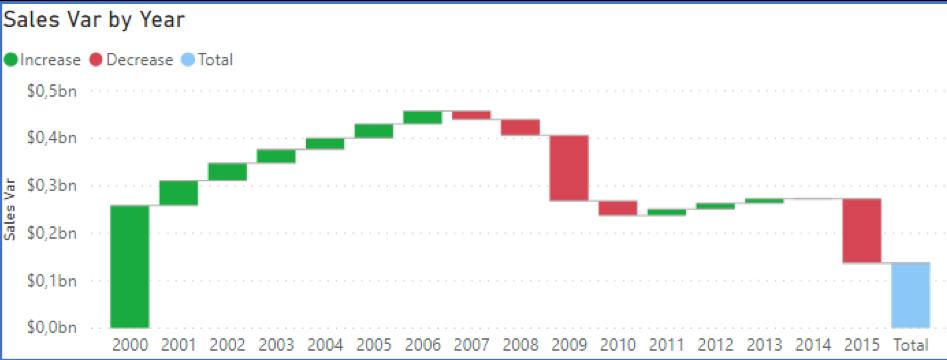 Power BI ft. DAX graphique cascade