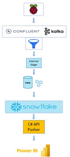 data-streaming-snowflake-kafka-powerbi